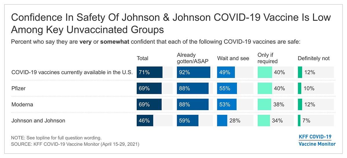 April Monitor_Fig 7 Confidence In Safety Of Johnson & Johnson COVID-19 Vaccine Is Low Among Key Unvaccinated Groups