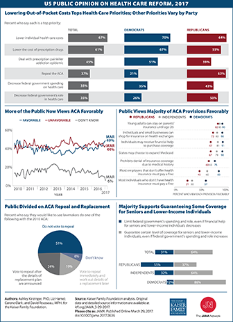 US Public Opinion on Health Care Reform 2017 336 x 463.png